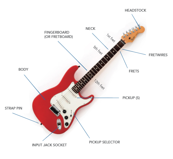 104-guitar-anatomy-1